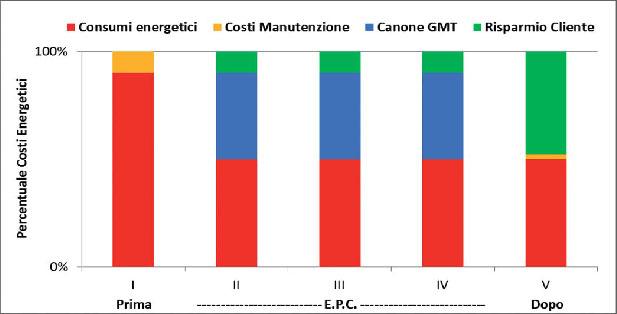 Esempio ripartizione costi e benefici fra cliente e G.M.T. S.p.A. in un contratto EPC