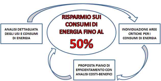 Audit energetico